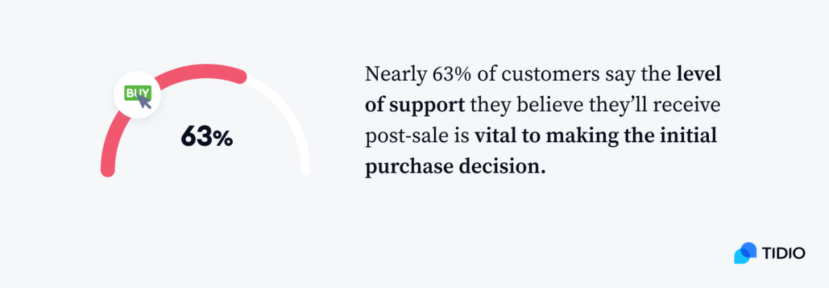 Nearly 63% of customers say the level of support they believe they'll receive post-sale is vital to making the initial purchase decision infographic