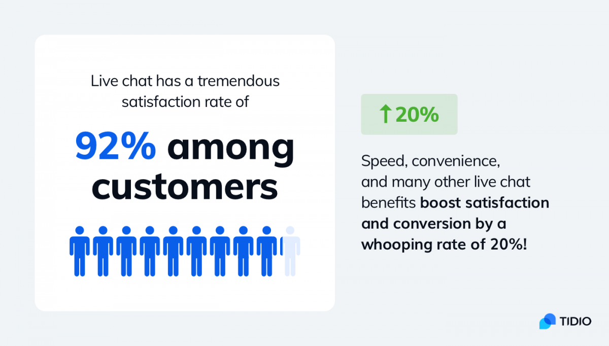 Statistics about live chat as one of the best types of customer service