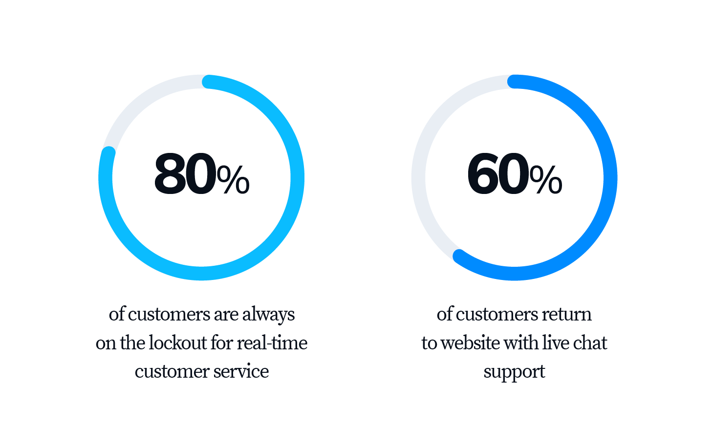 Pie charts concerning customer attitude towards live chat support and real-time customer service