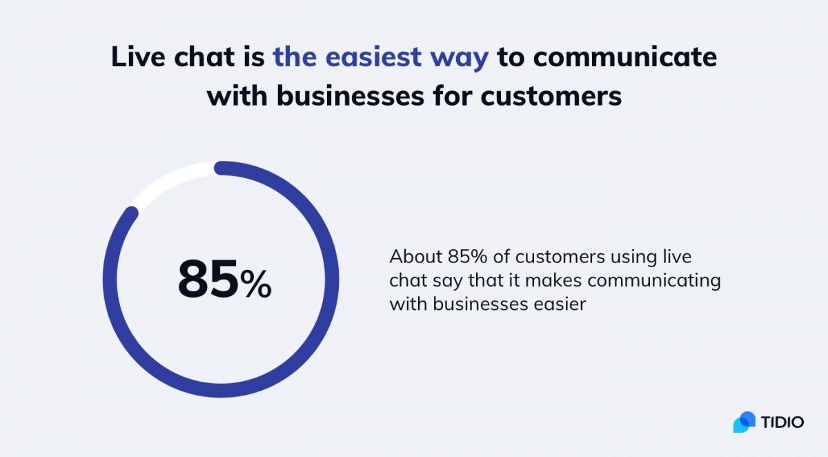 Live chat statistics about its usefulness for Shopify and eCommerce