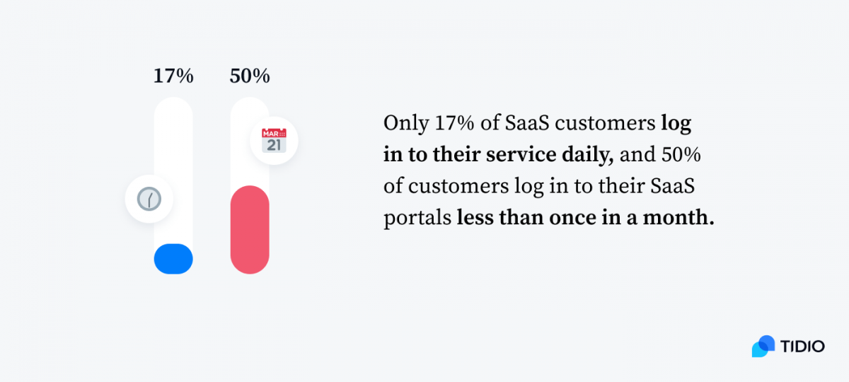Only 17% of SaaS customers log in to their service daily, and 50% of customers log in to their SaaS portals less than once in a month.