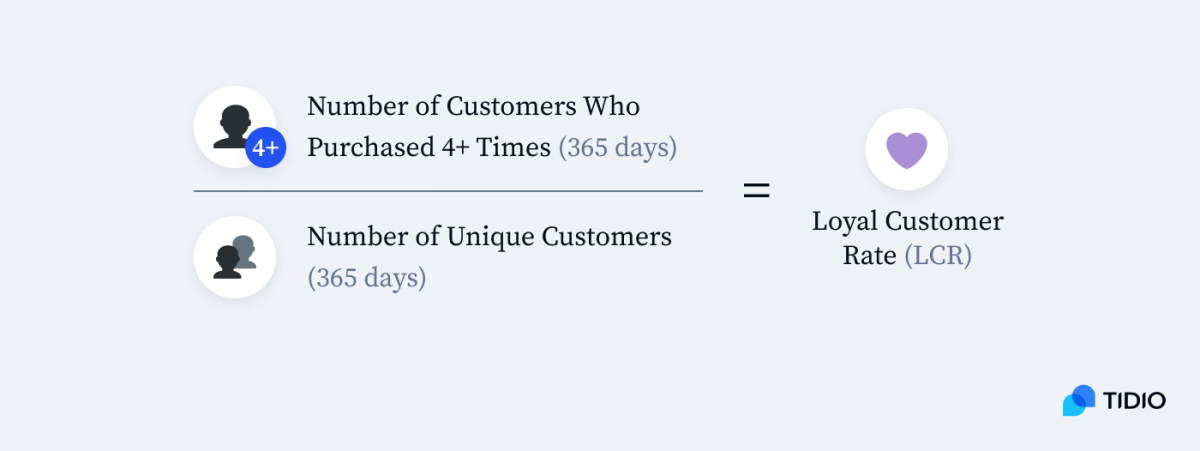 Loyal Customer Rate formula