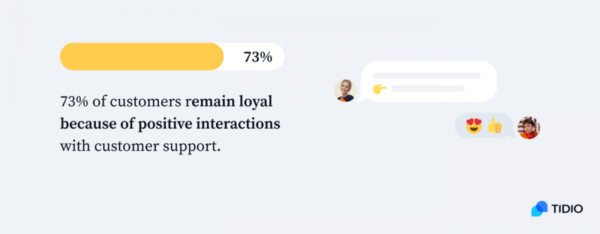 73% of customers remain loyal because of positive interactions with customer support infographic