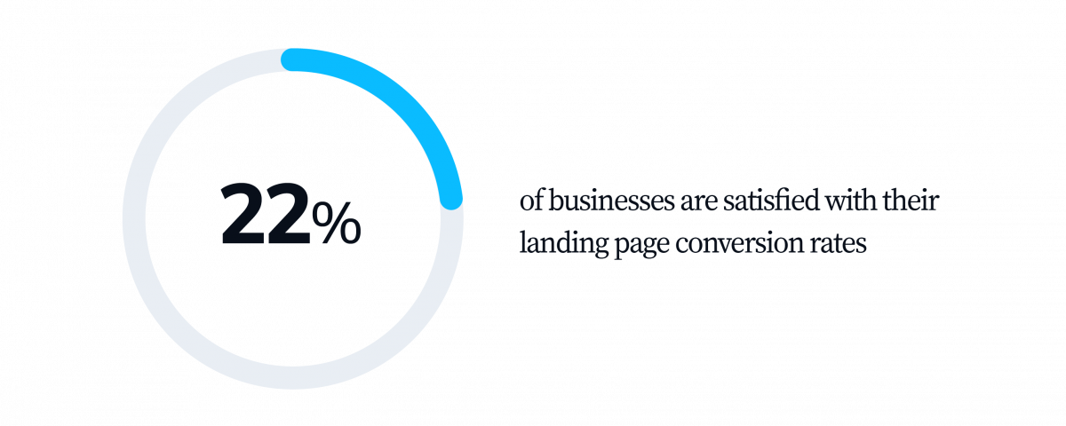 22 percent of businesses are satisfied with their conversion rates