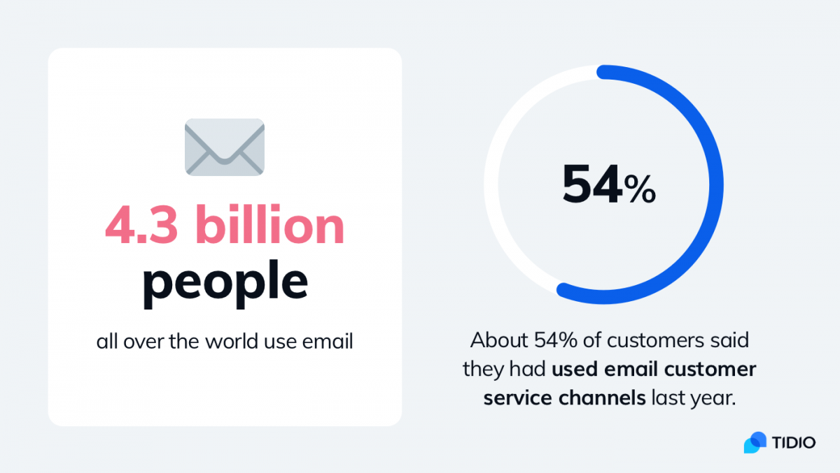 Statistics about email customer service