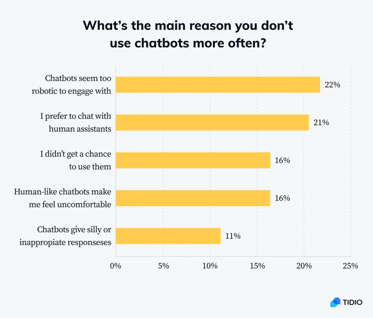 Main reasons people don't use chatbots more often infographic