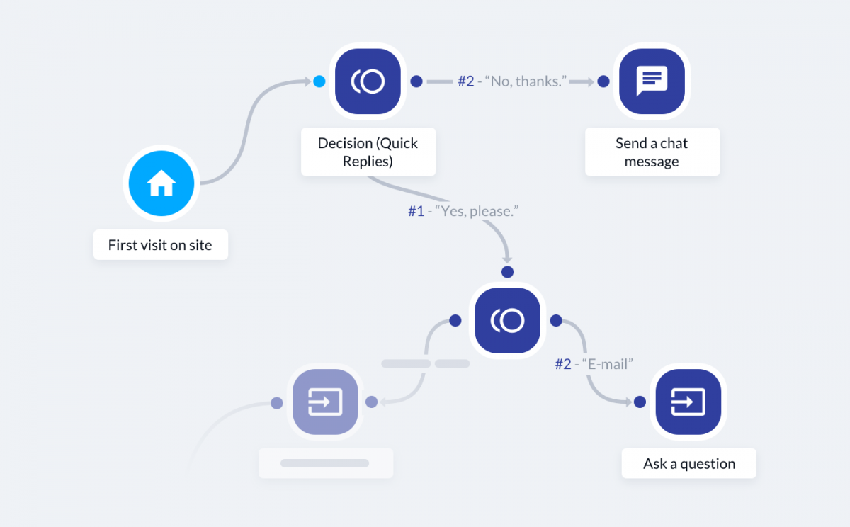 An example of a marketing automation workflow with several steps