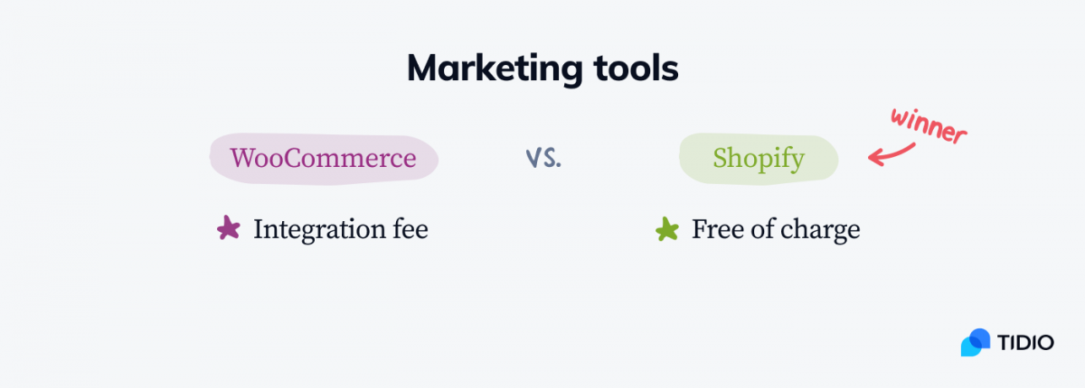 WooCommerce vs Shopify infographic with the comparison of marketing tools
