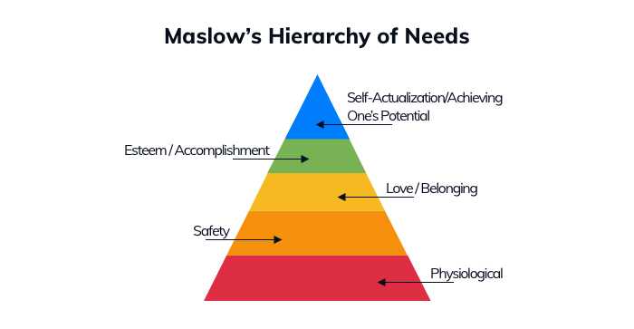 A diagram showing Maslow's Hierarchy of Needs used to illustrate the correlation between needs and different types of advertising appeals