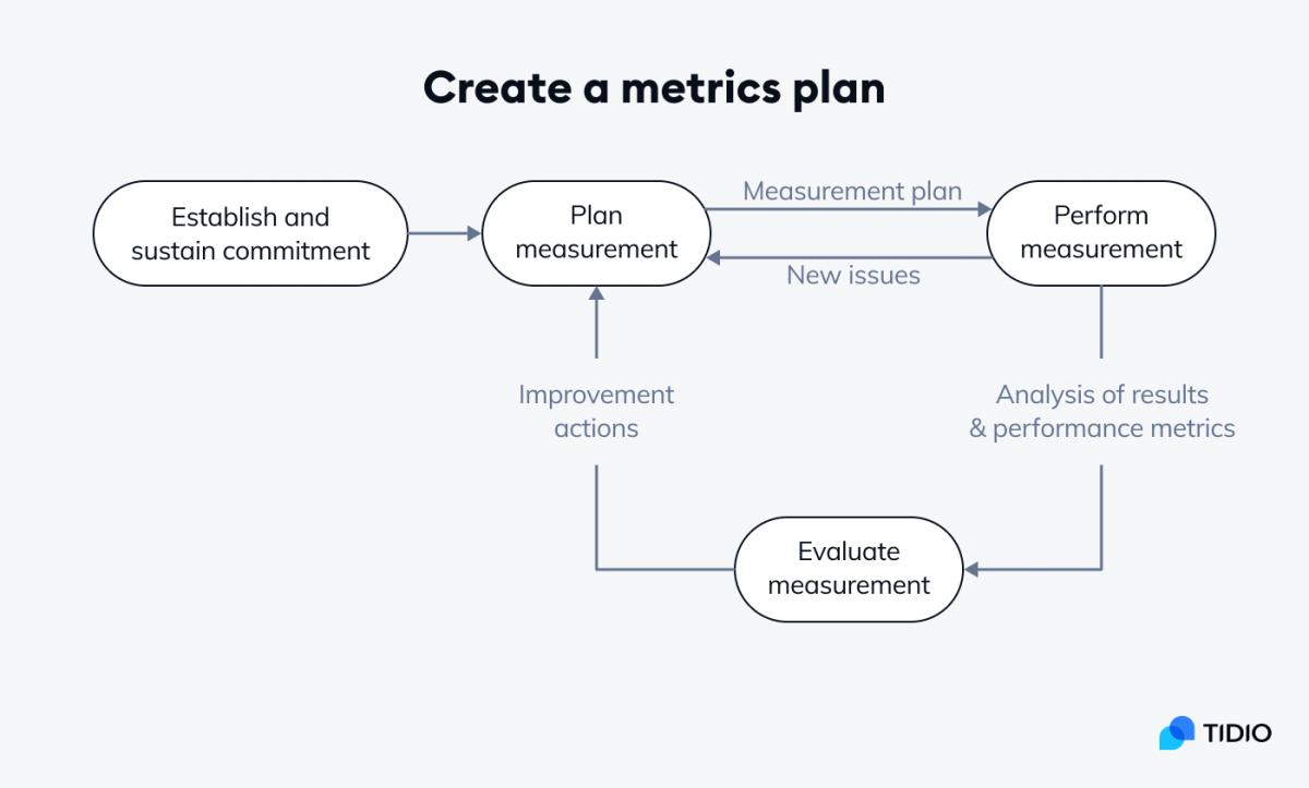 Metrics plan scheme