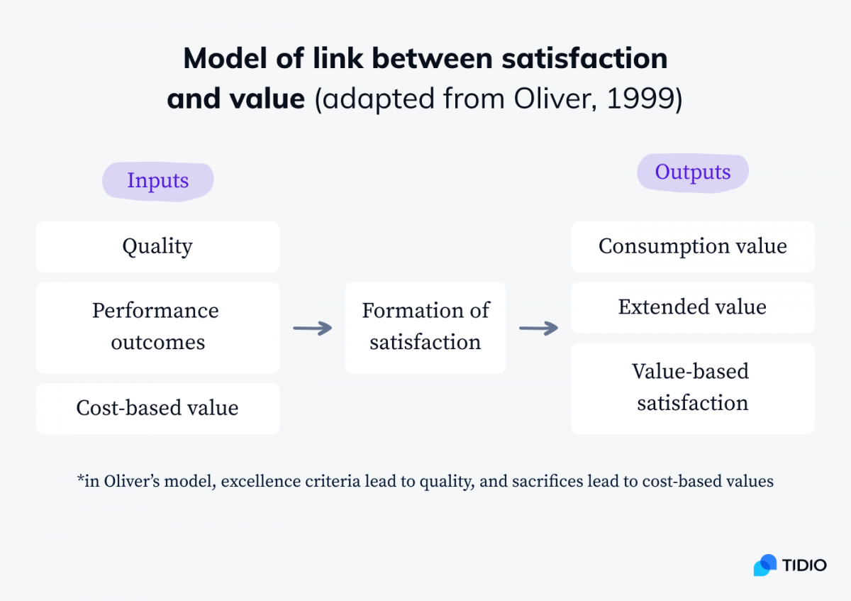 A model of link between satisfaction and value adapted from Oliver, 1999