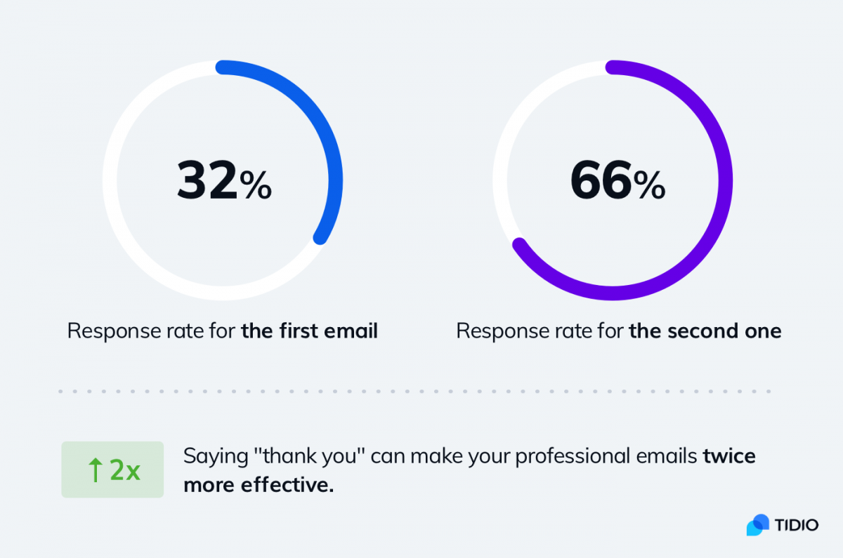 An infographic about email response rate