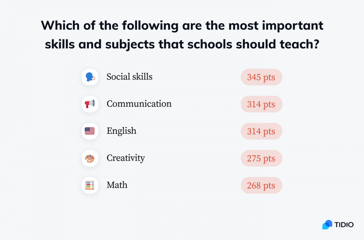 Infographic presenting the most important skills and subjects that schools should teach based on the responses: Social skills, communication, english, creativity, math