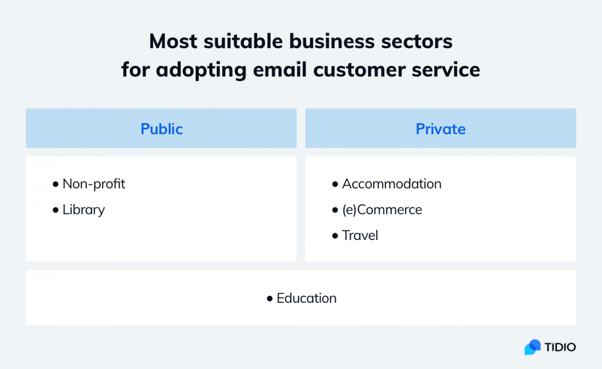 Infographic about best industries for email customer service