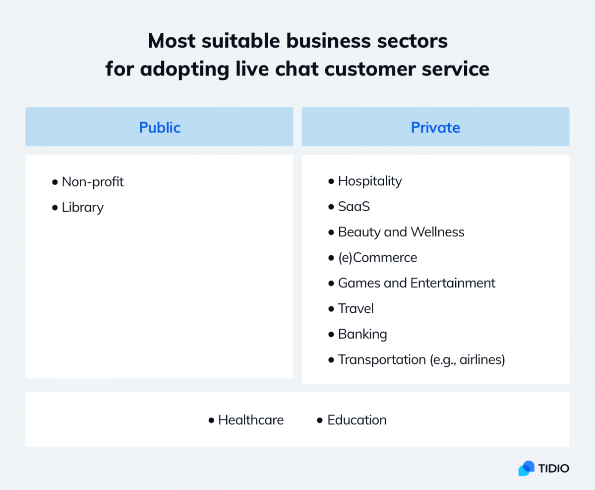 Infographic about best industries for live chat customer service
