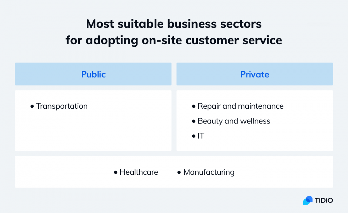 Infographic about best industries for on-site customer service