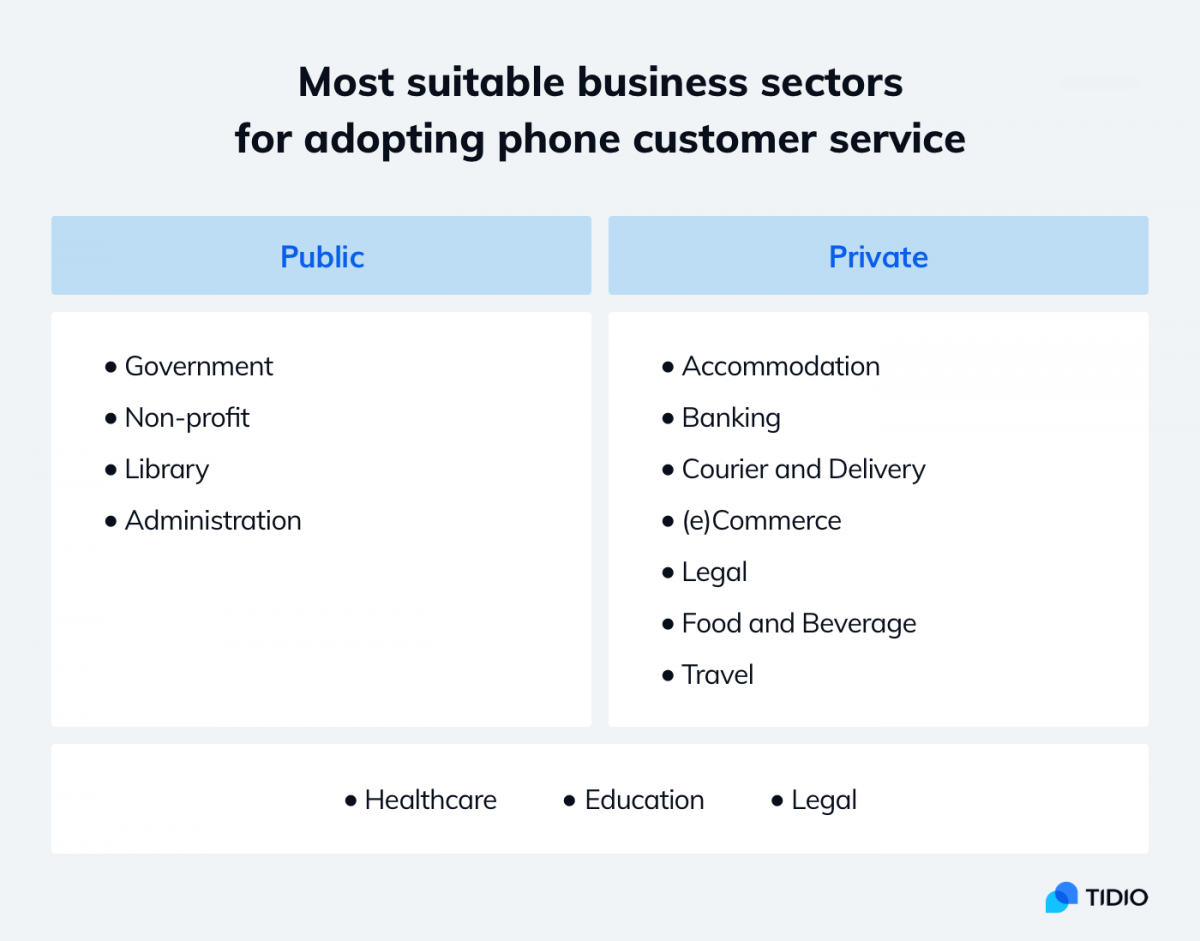 Infographic about best industries for phone customer service