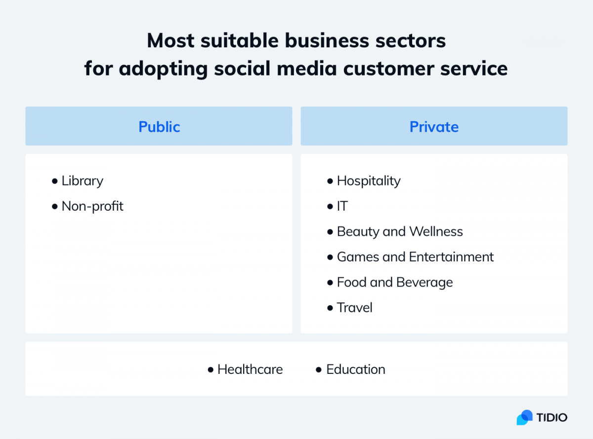 Infographic about best industries for social media-based customer service