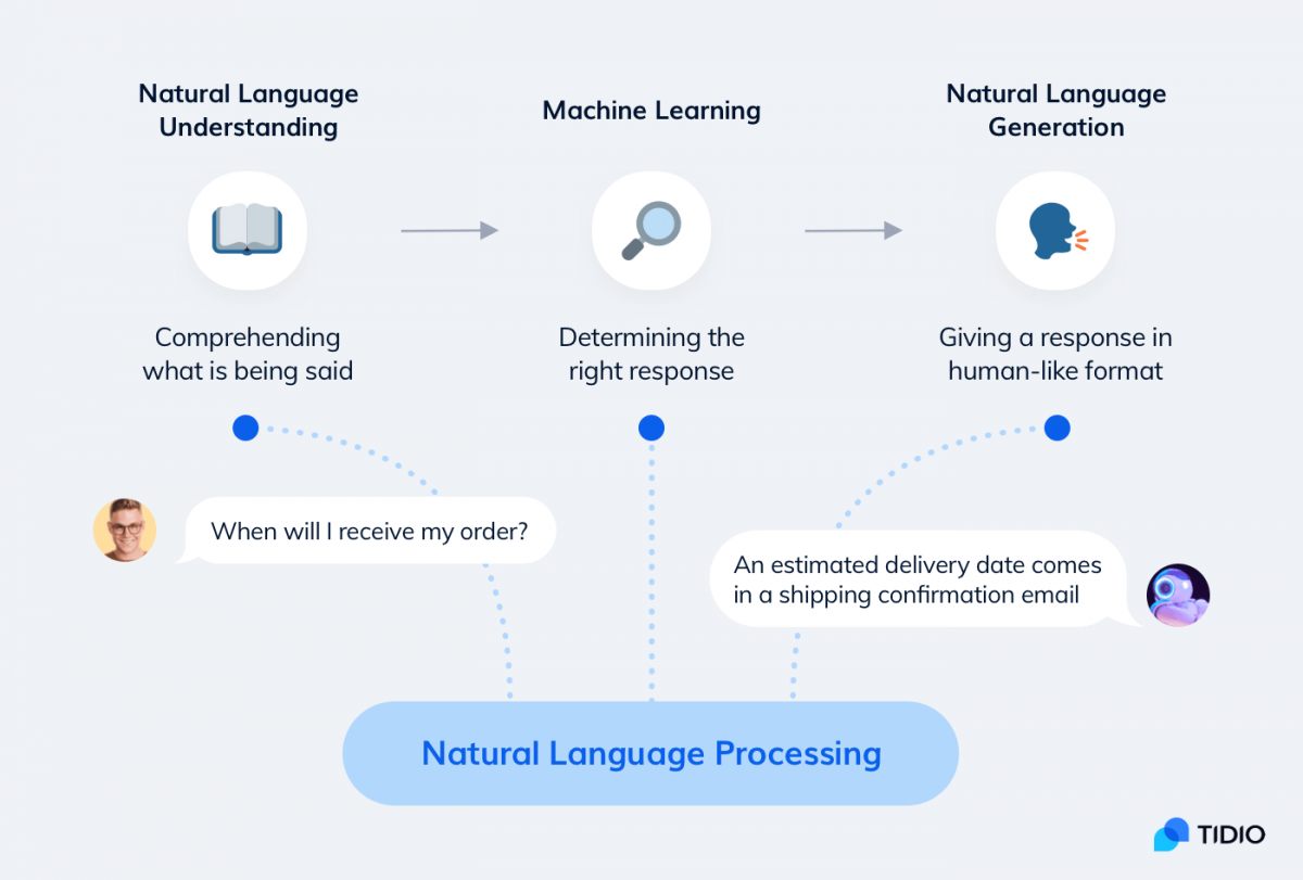 How Natural Language Processing works in AI chatbots: a graph