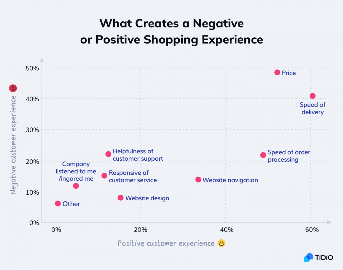 A bubble chart showing the most important factors that make bad and good customer experiences