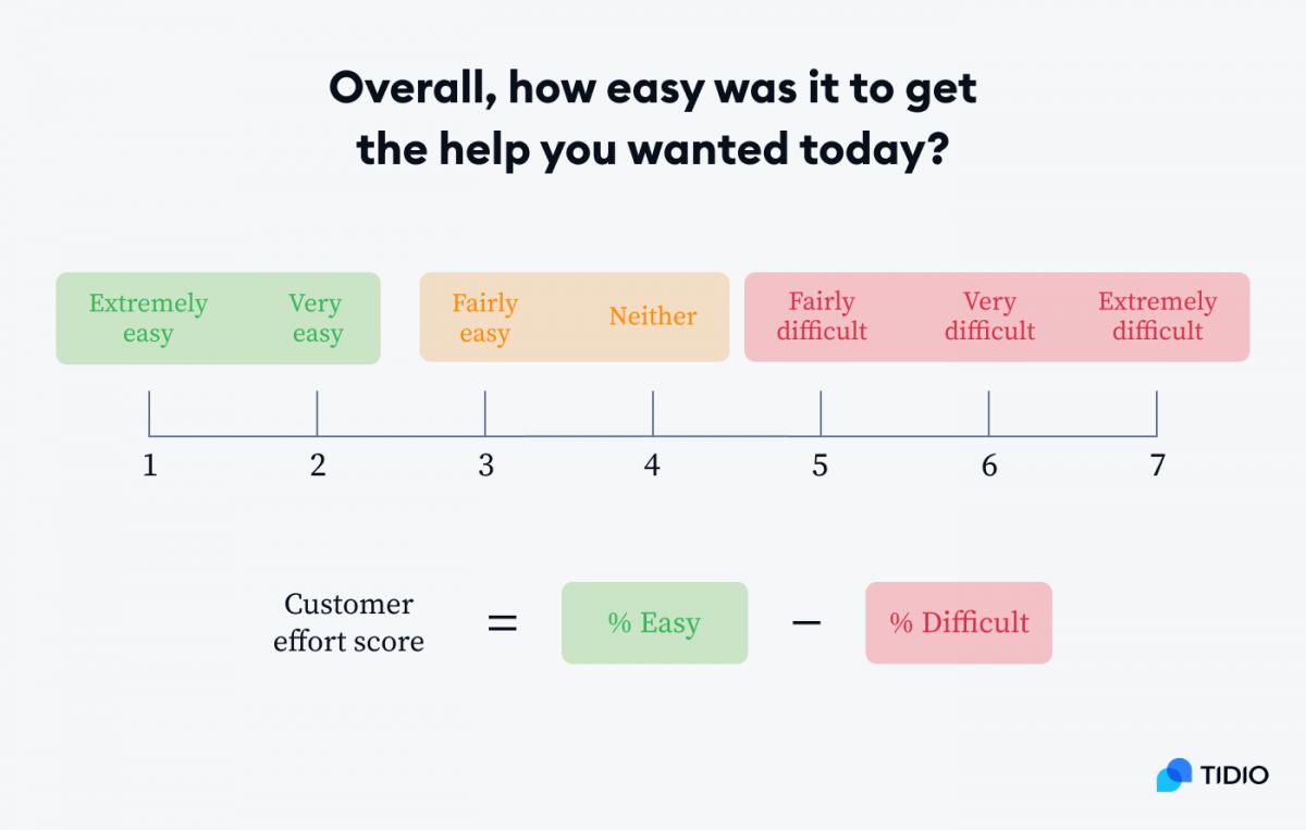 Customer Effort Score (CES) scale and formula