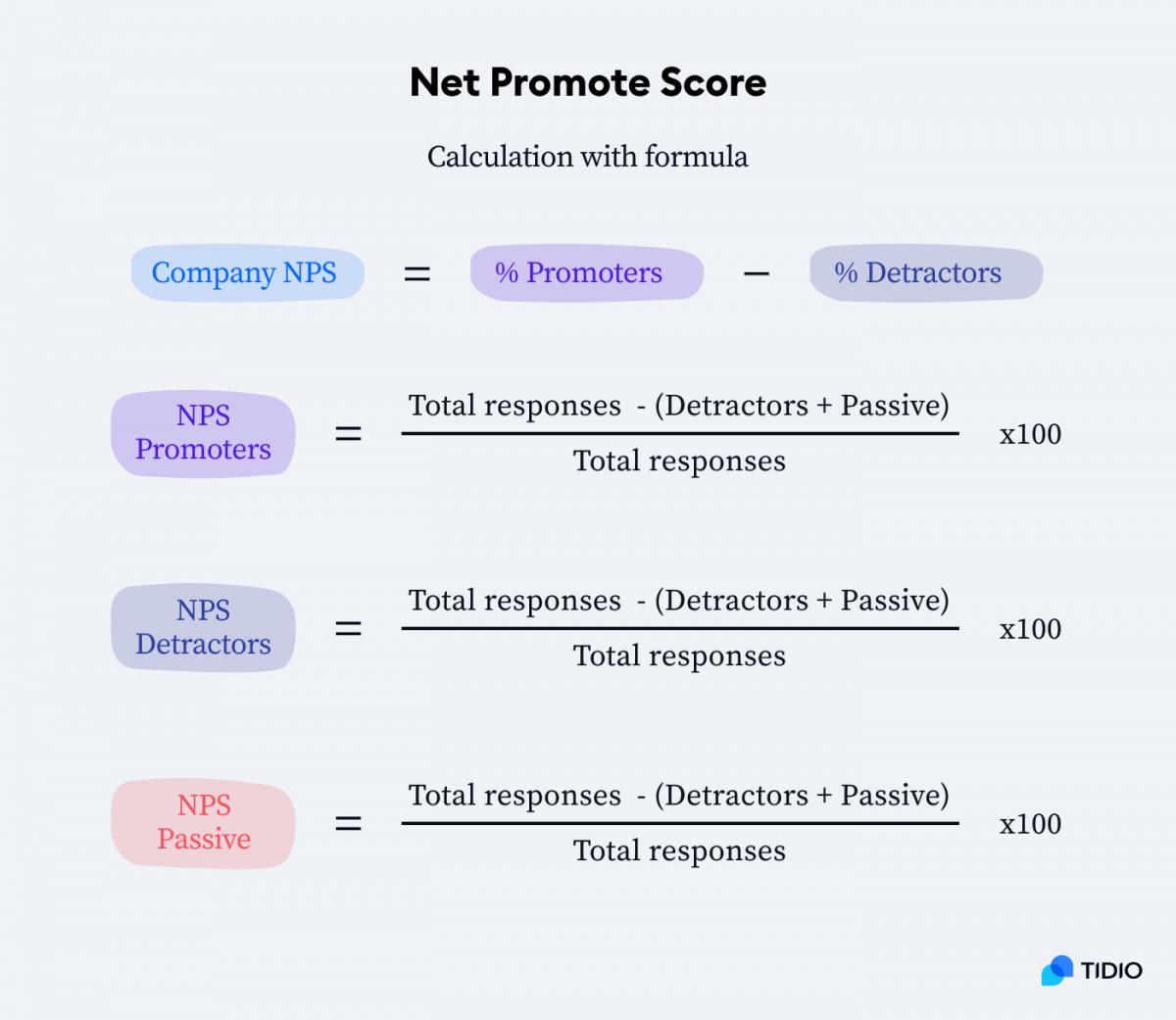 Net Promote Score calculation with formula