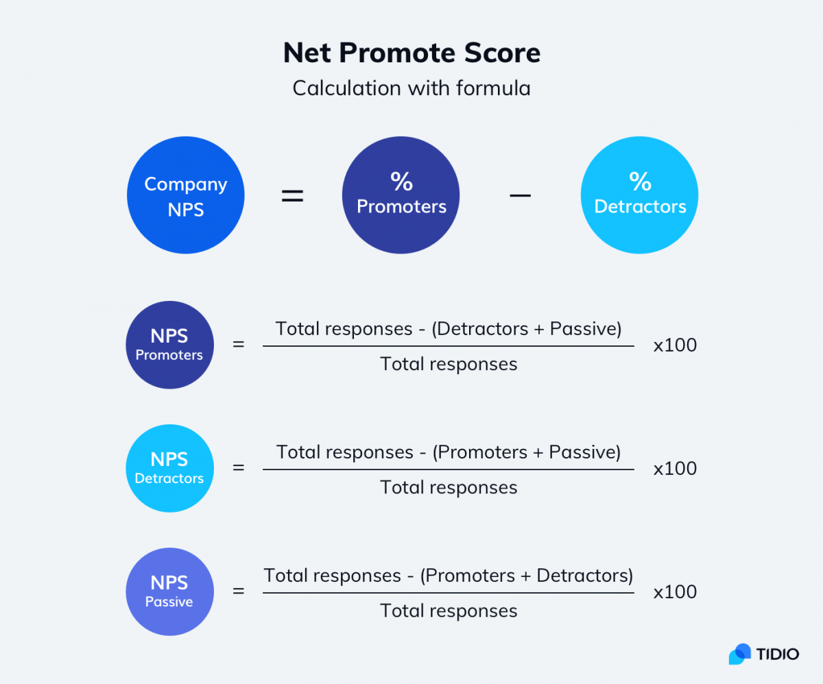 Infographic about Net Promoter Score