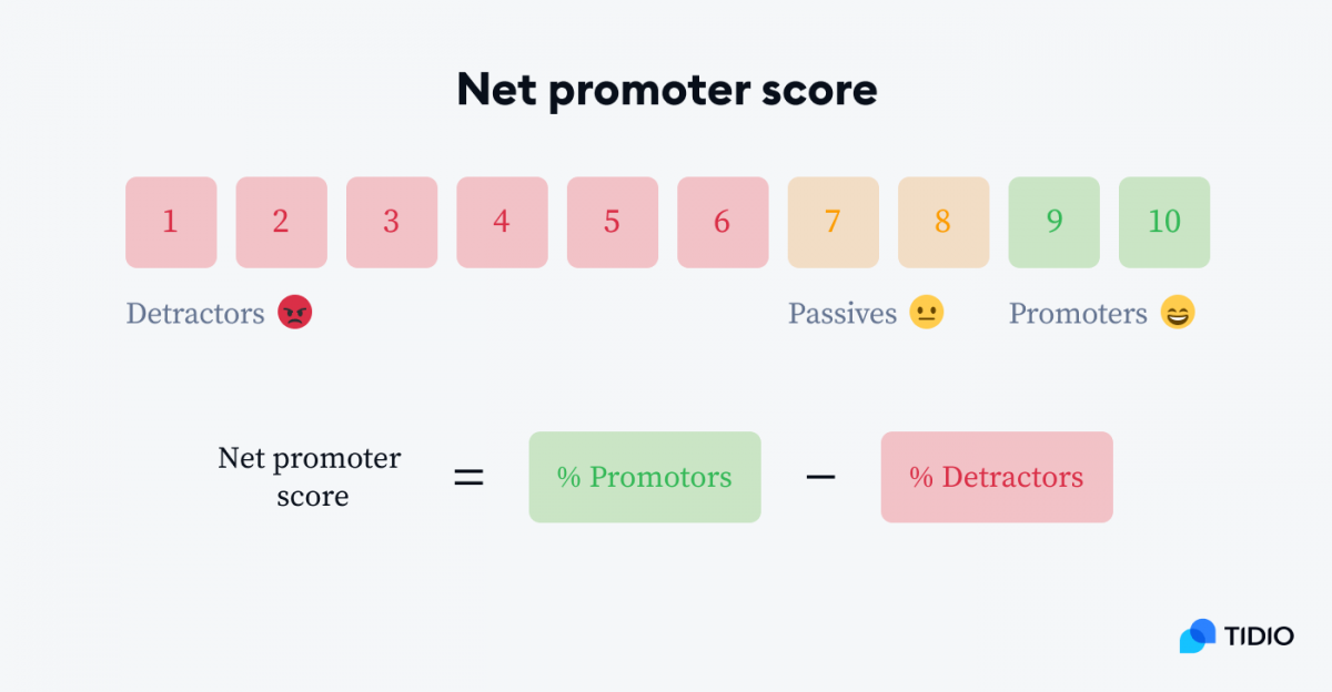 Net Promoter Score formula and scale