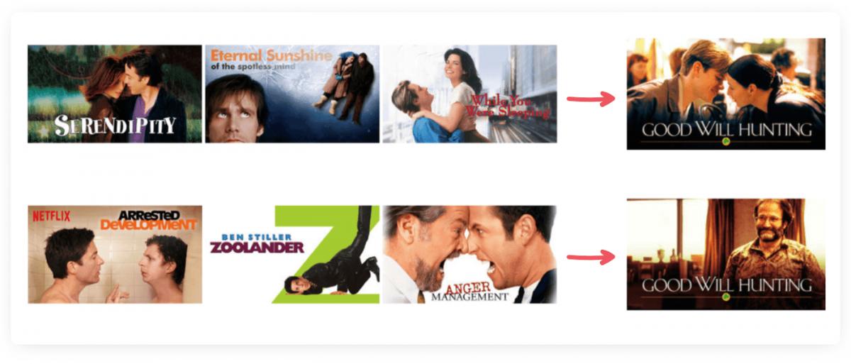 Personalization tactic visualization from Netflix