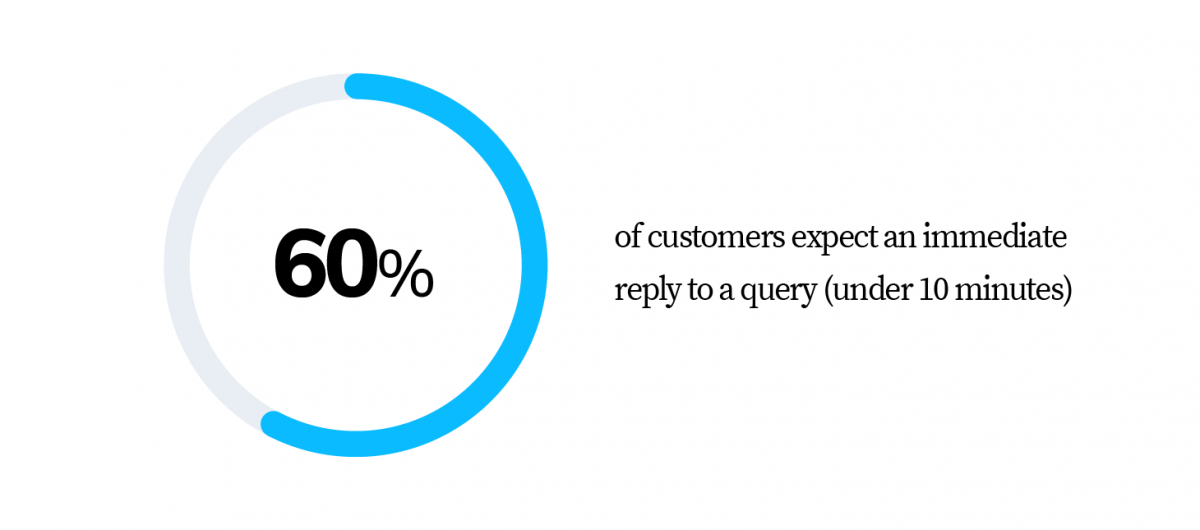 60% of customers expect an immediate reply to a query