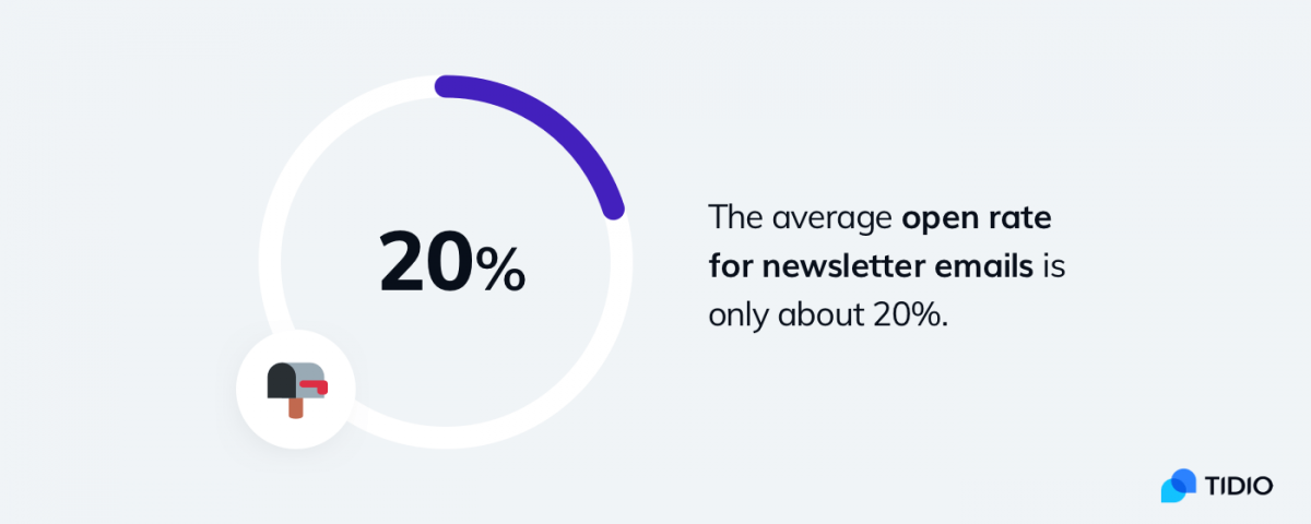The average open rate for newsletter emails infographic