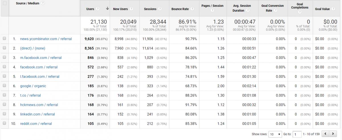 gogole analytics results