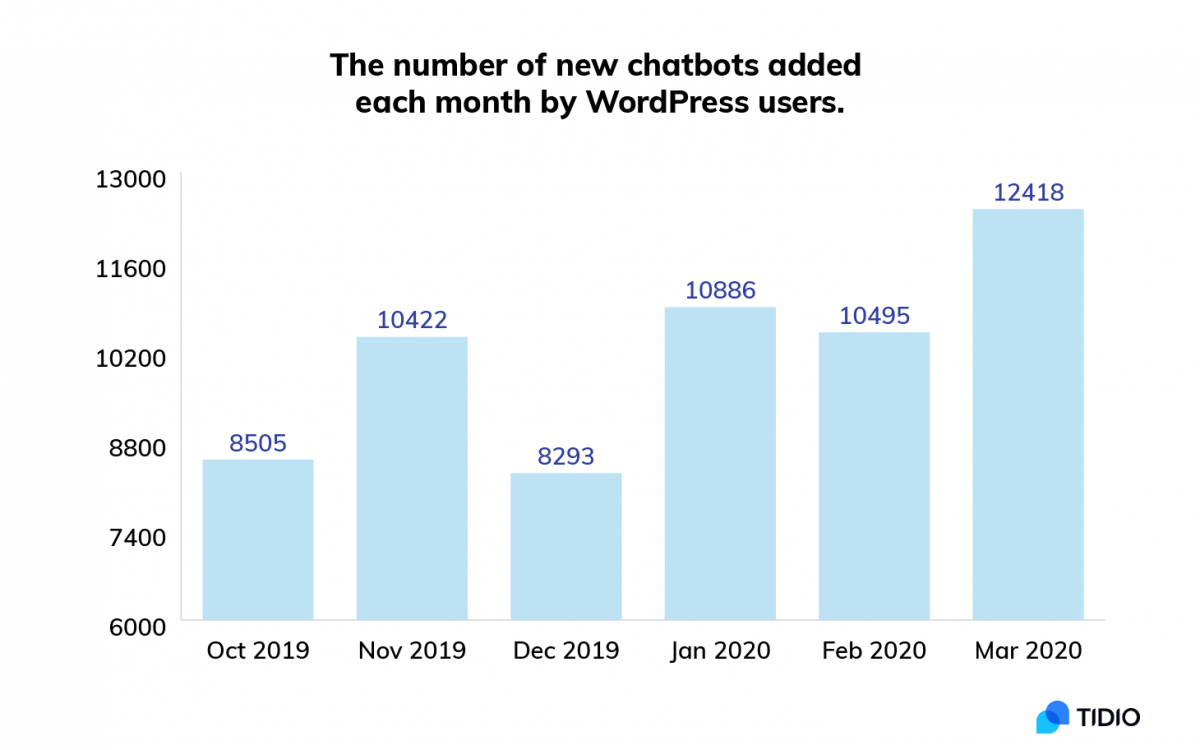 The number of new WordPress chatbots added per month