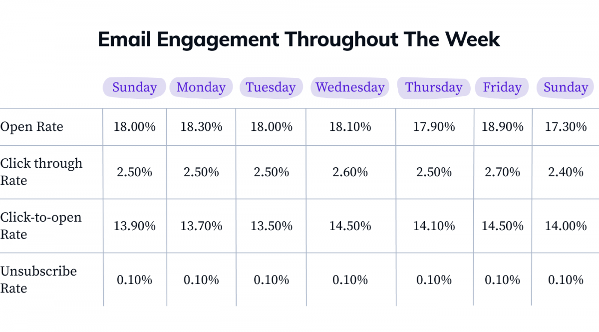 Email open rates and CTR throughout different days of the week