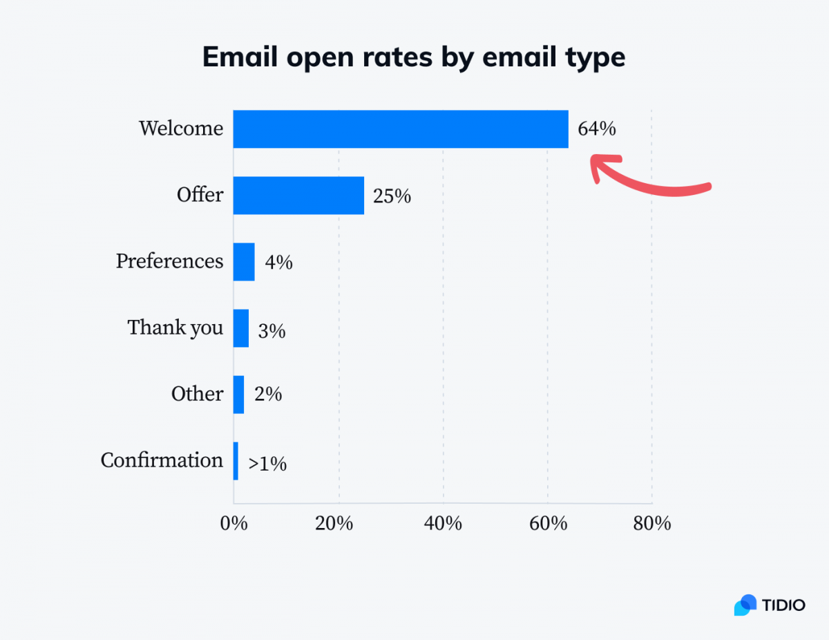 Email open rates by email type infographic