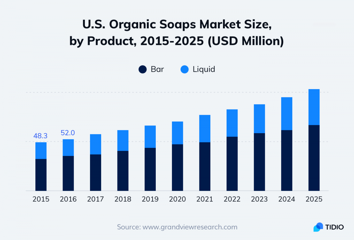 A graph presenting organic soaps market size, by product, in US