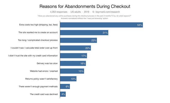 Reasons for abandoning shopping cart