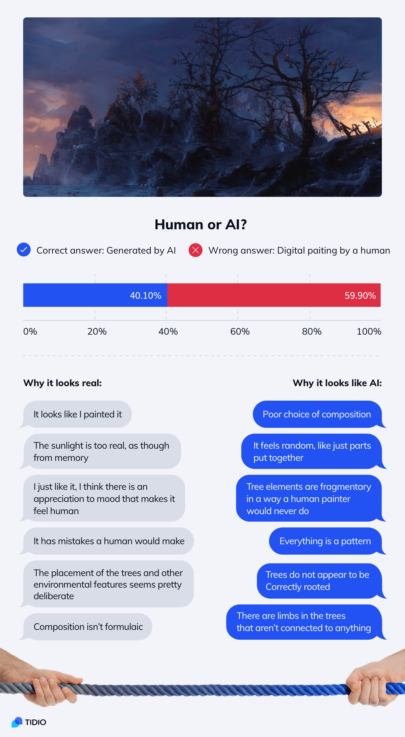 An infographic about people who mistook AI for a real painting