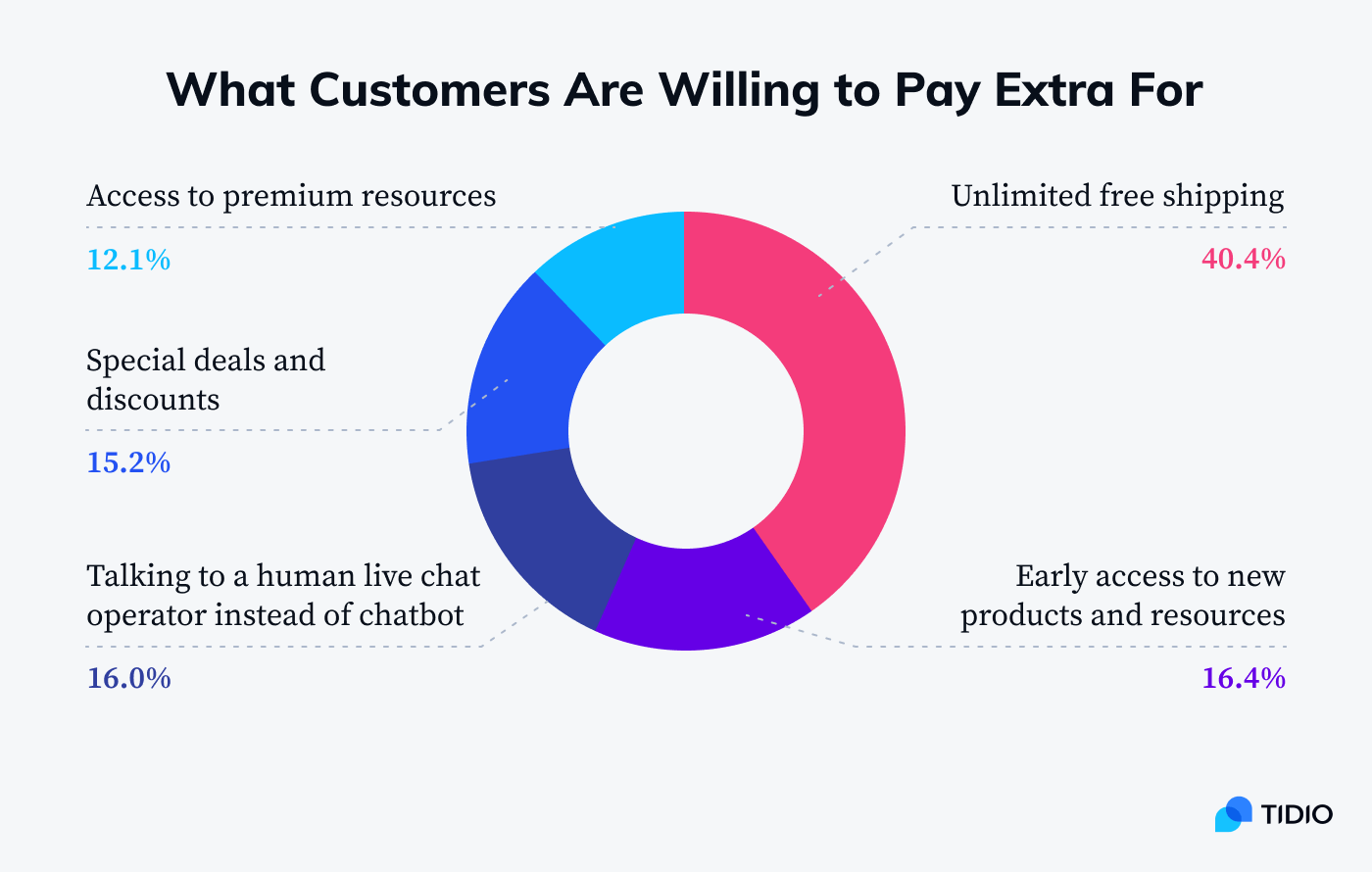 What customers are willing to pay extra for