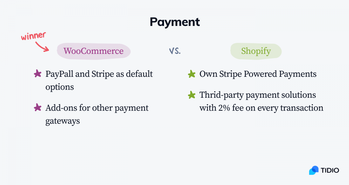 WooCommerce vs Shopify infographic with the comparison of payment options