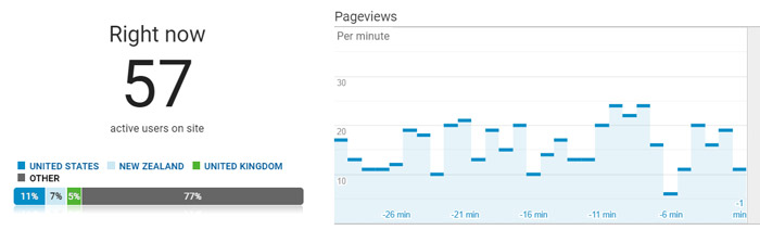 Page views per minute Google Analytics