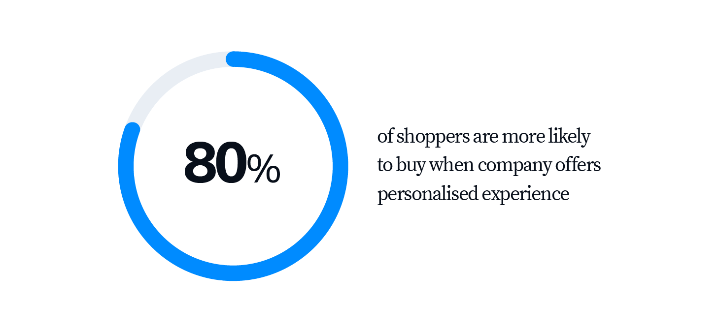 personalized customer experience boosts conversion