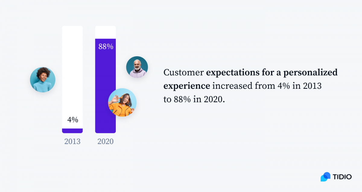 Customer expectations for a personalized experience in 2013 and 2020