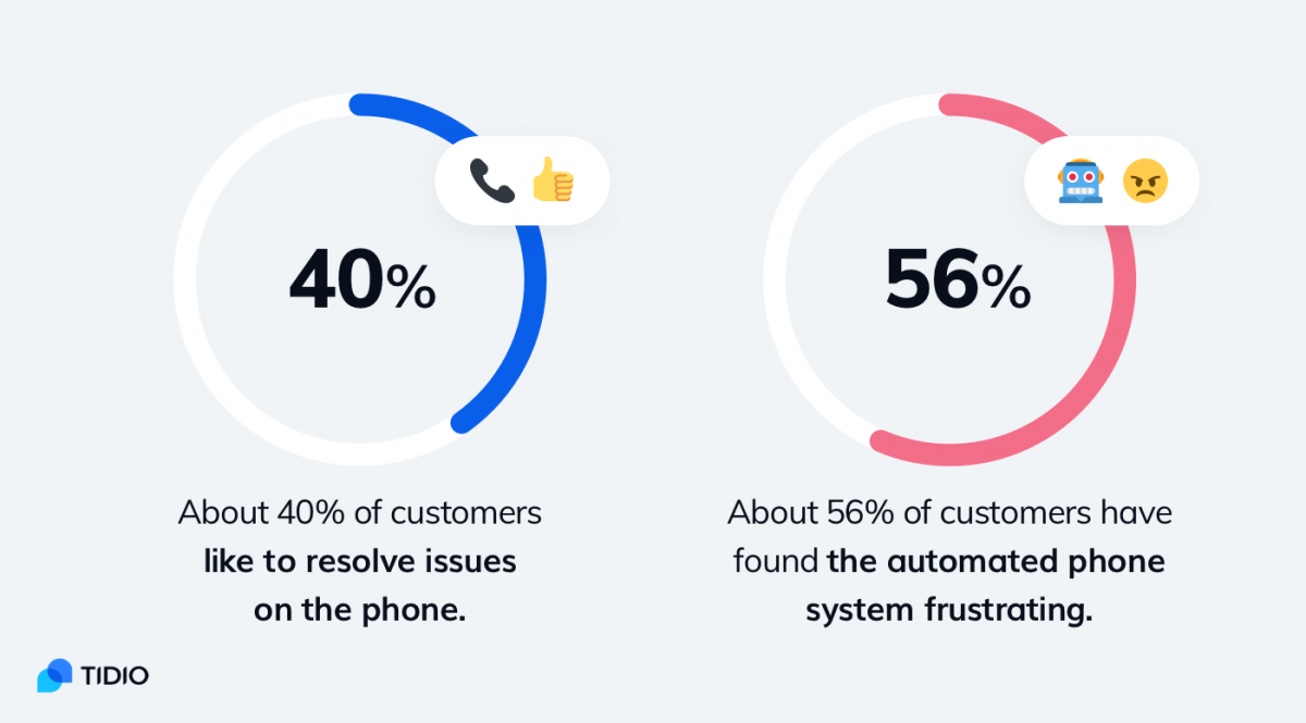 Statistics about the phone as a customer service channel