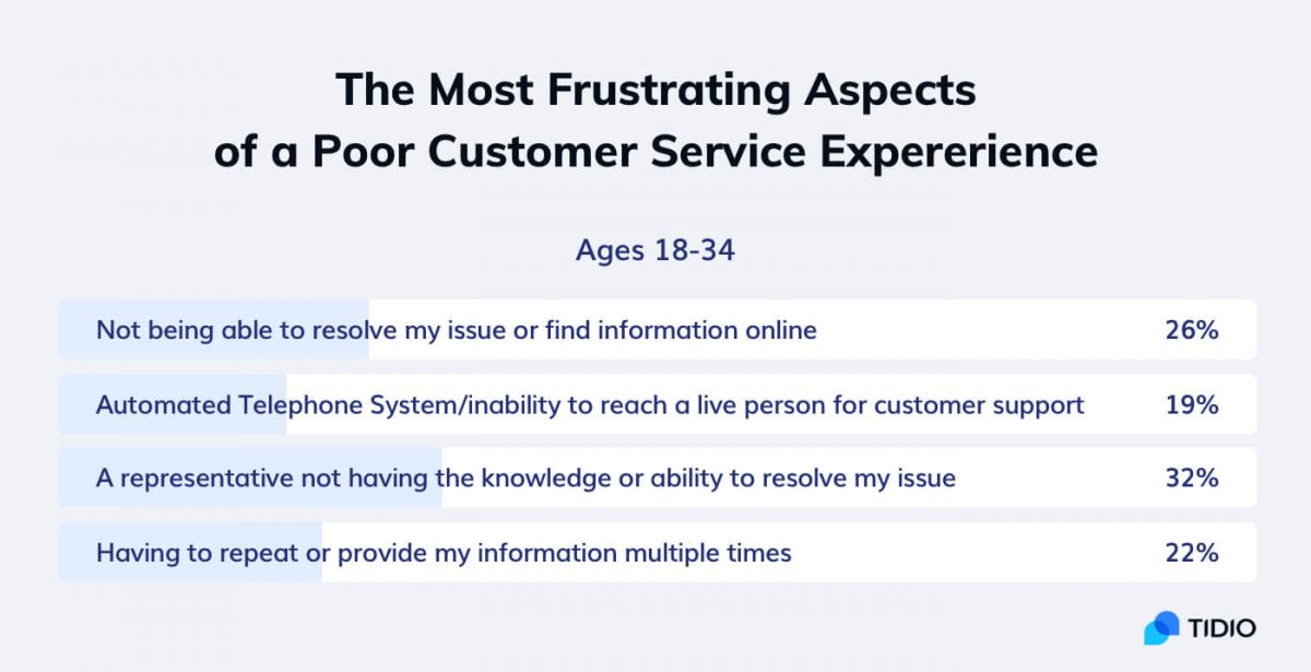 Statistics about poor customer service and the most important customer service skills