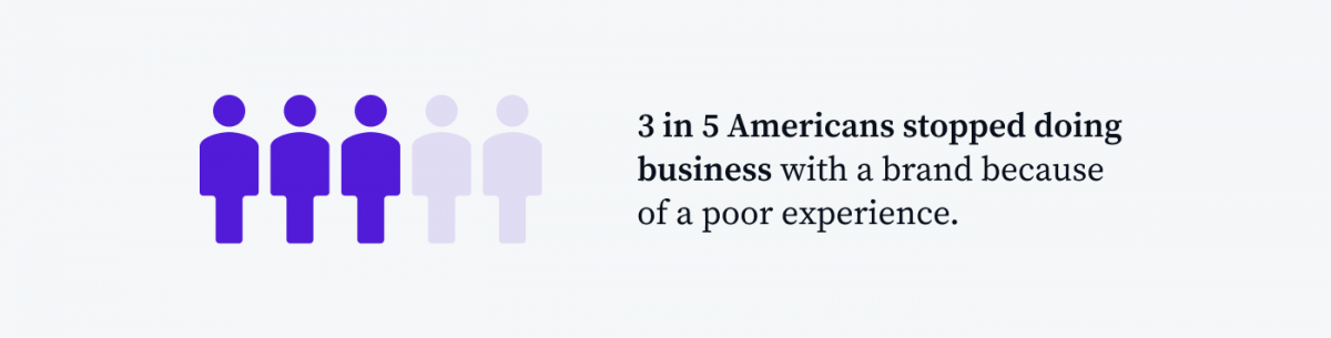 Statistic about the effect of poor customer experience on businesses.