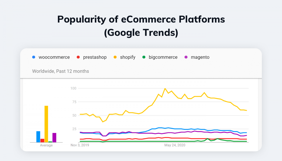 A chart generated by Google Trends showing the popularity of selected eCommerce platforms