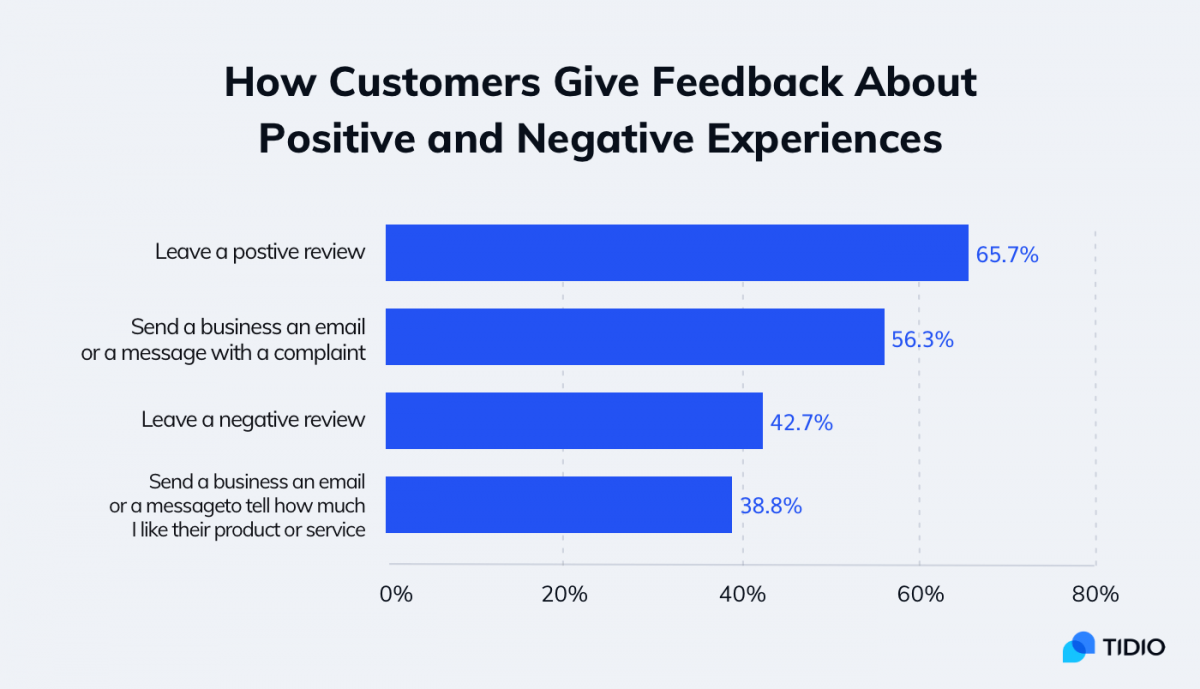 Statistics about positive and negative customer reviews