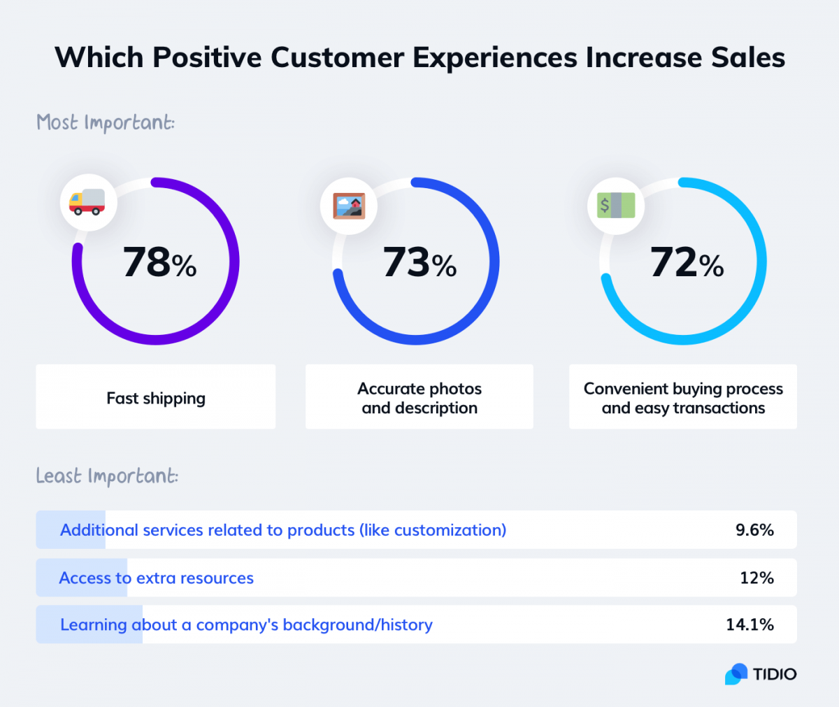 Factors that contribute to building a positive customer experience