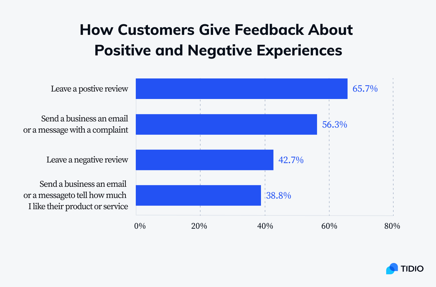 How customers give feedback about positive and negative experiences